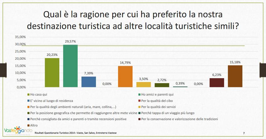 Dal sondaggio vasteggiando.it emerge l'assenza di recensioni positive per le attività turistiche della destinazione.