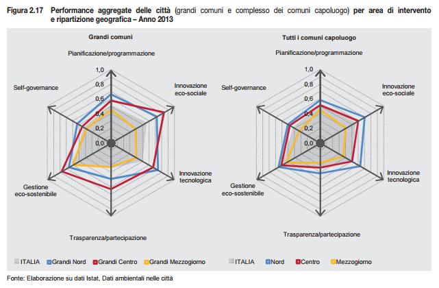 Elaborazione su dati Istat: Nord e centro sovrastano il Sud Italia sotto tutti gli aspetti.