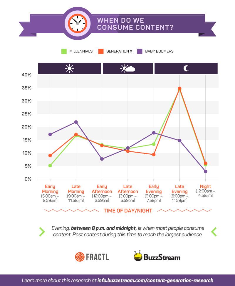 Consumo contenuti web per orario