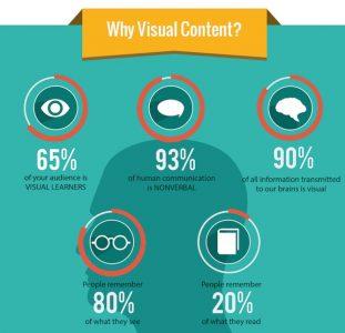 perchè i contenuti visivi sono importanti