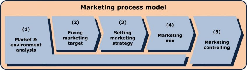 fasi di stesura del marketing plan