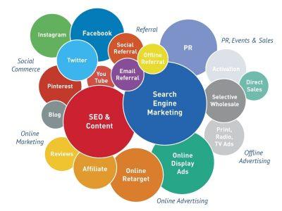 KPI Digital Marketing: attività operative e risultati attesi